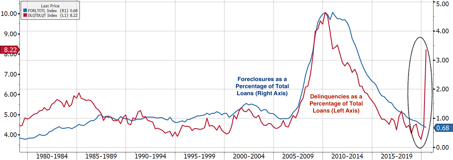 Real Vision Blog - Chart: Foreclosure and Delinquency Rates - After