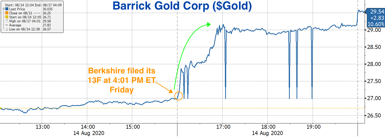 Real Vision Blog - Chart: Barrick Gold Corp ($Gold) - Friday