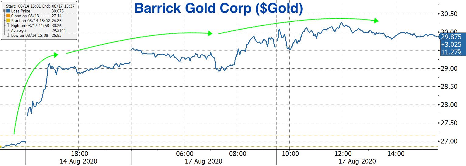 Real Vision Blog - Chart: Barrick Gold Corp ($Gold) - Monday