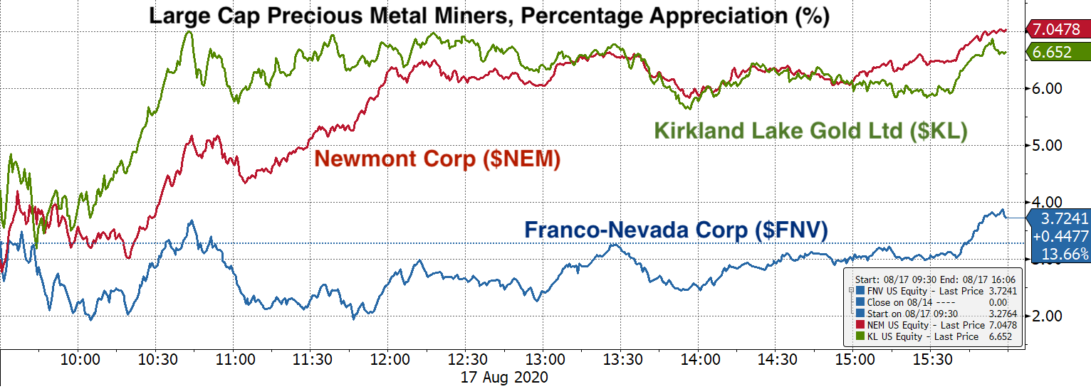 Real Vision Blog - Chart: Other Gold Stocks - Percentage Appreciation