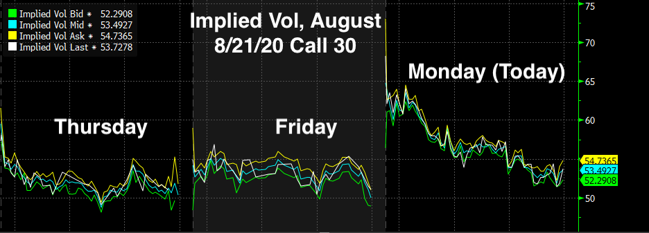 Real Vision Blog - Chart: Barrick Gold Implied Volume