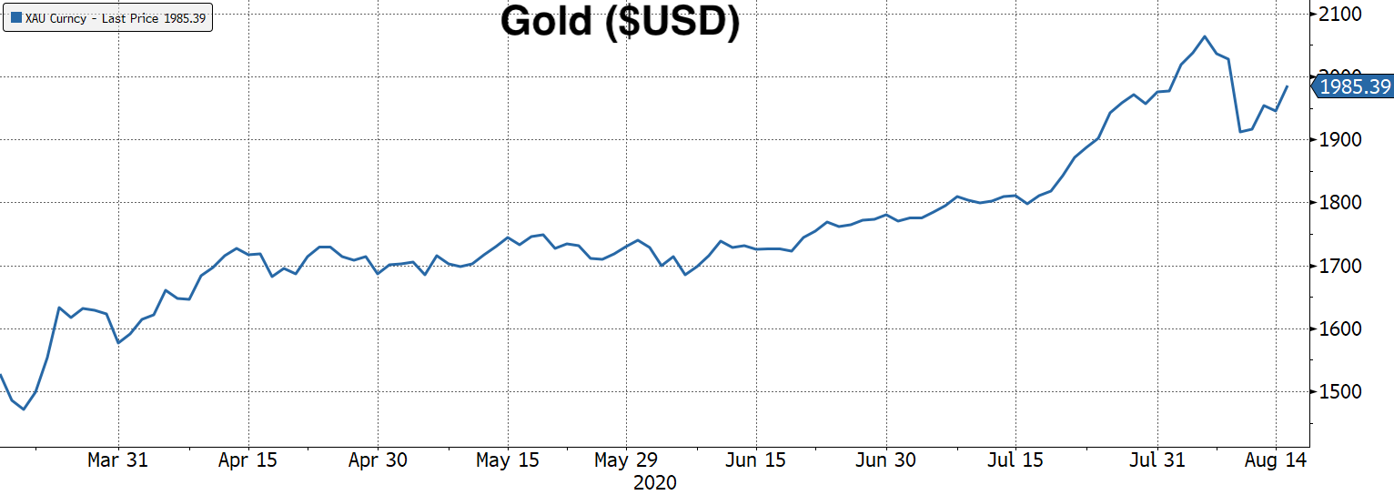 Real Vision Blog - Chart: Gold 3 Months ($USD)