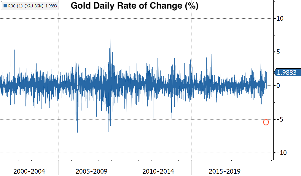 Real Vision Blog - Chart: Gold Daily Rate of Change (&) - Selloff Tuesday
