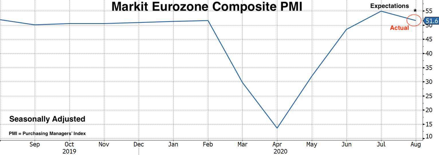 Real Vision Blog - Chart of Markit Eurozone Composite PMI
