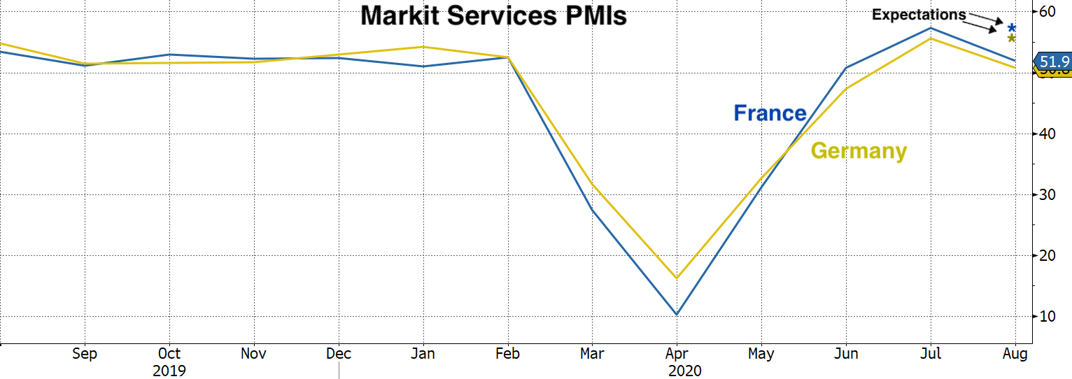 Real Vision Blog - Chart of Markit Services PMIs
