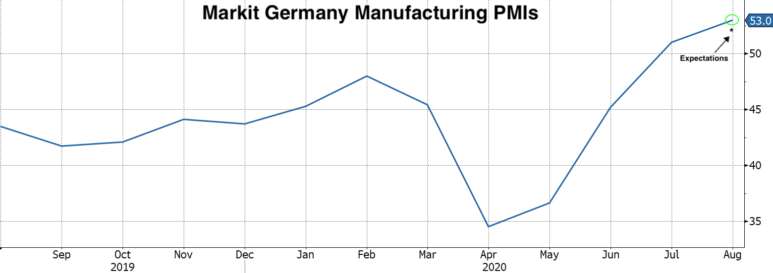 Real Vision Blog - Chart of Markit German Manufacturing PMIs