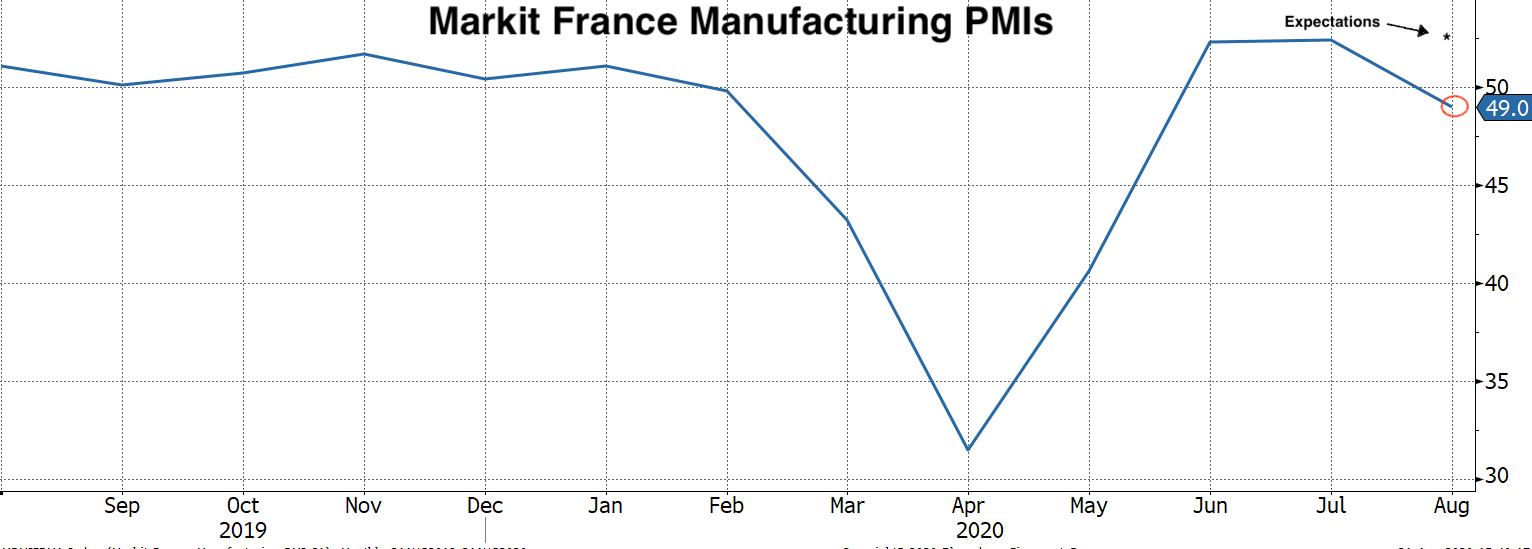 Real Vision Blog - Chart of Markit French Manufacturing PMIs