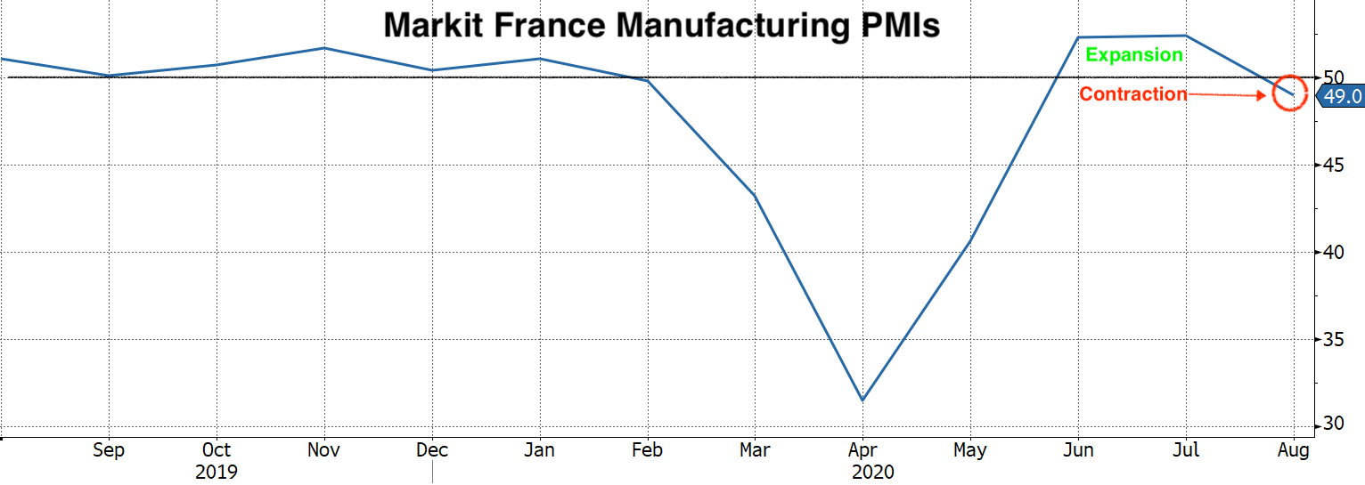 Real Vision Blog - Chart of Markit France Manufacturing PMIs