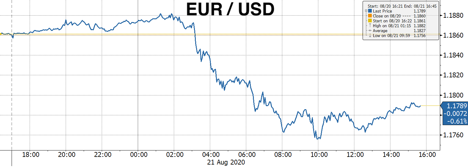 Real Vision Blog - Chart EURO USD
