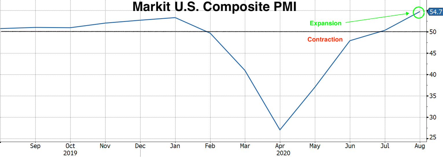 Real Vision Blog - Chart of Markit U.S. Composite PMI