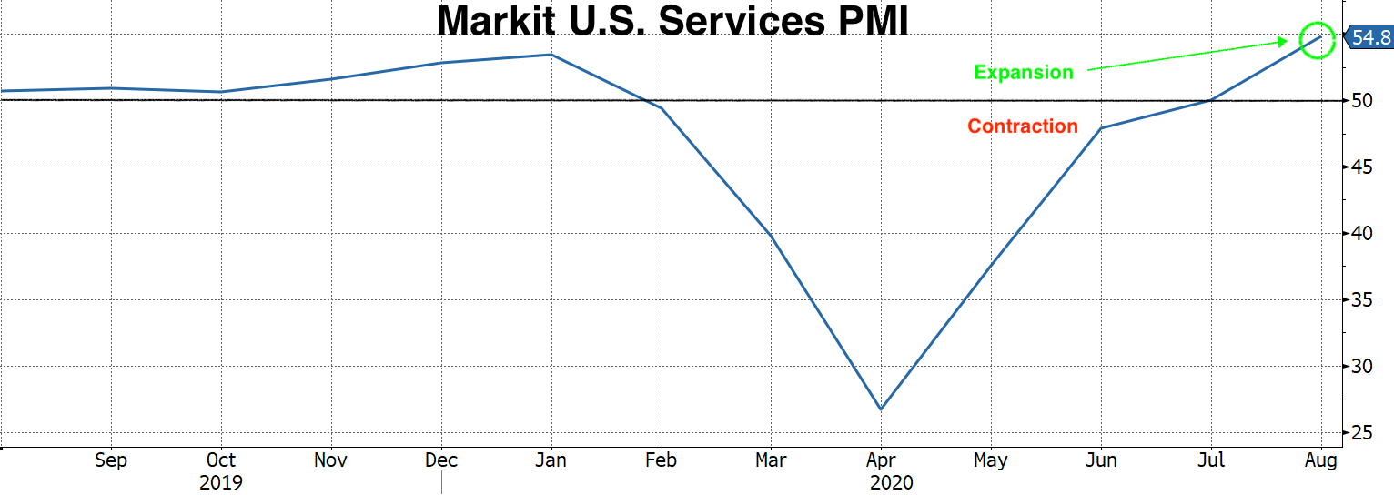 Real Vision Blog - Chart of Markit US Services PMI