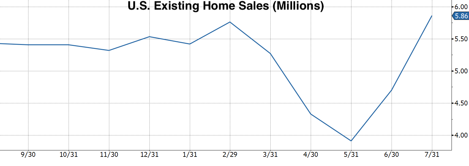 Real Vision Blog - Chart of U.S. Existing Home Sales