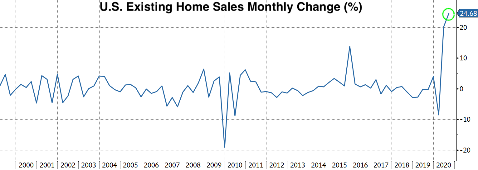 Real Vision Blog - Chart of US Existing Home Sales Monthly Change