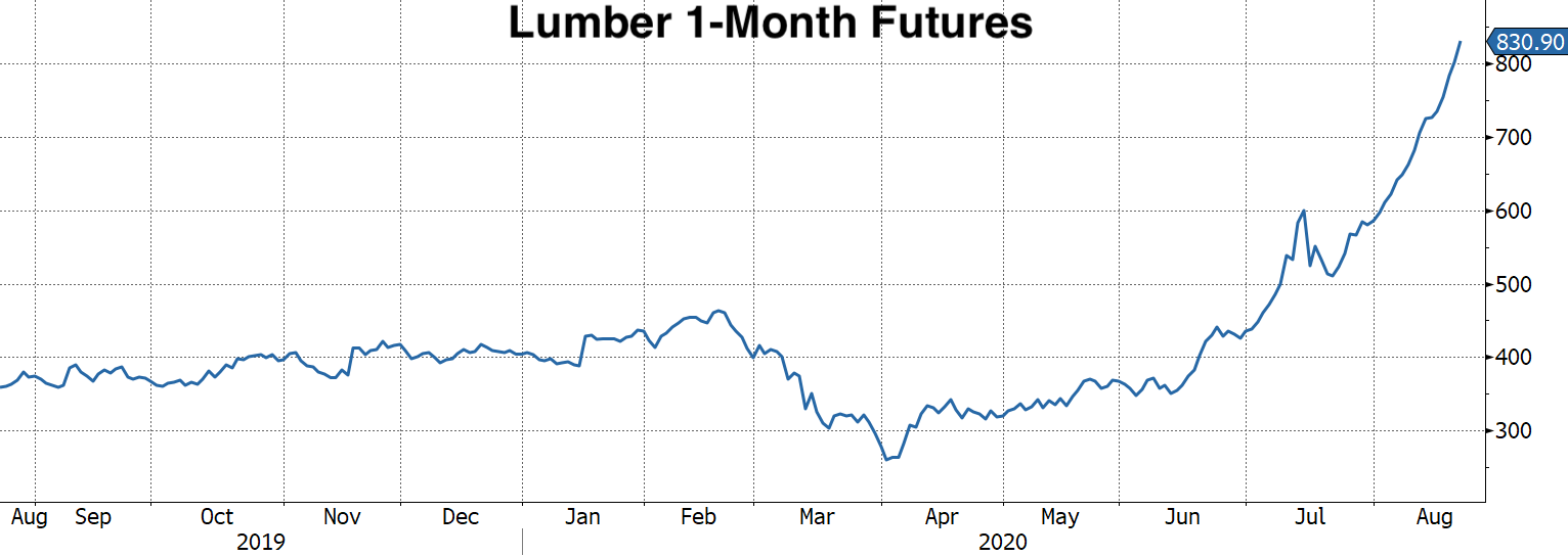 Real Vision Blog - Chart of Lumber 1-Month Futures