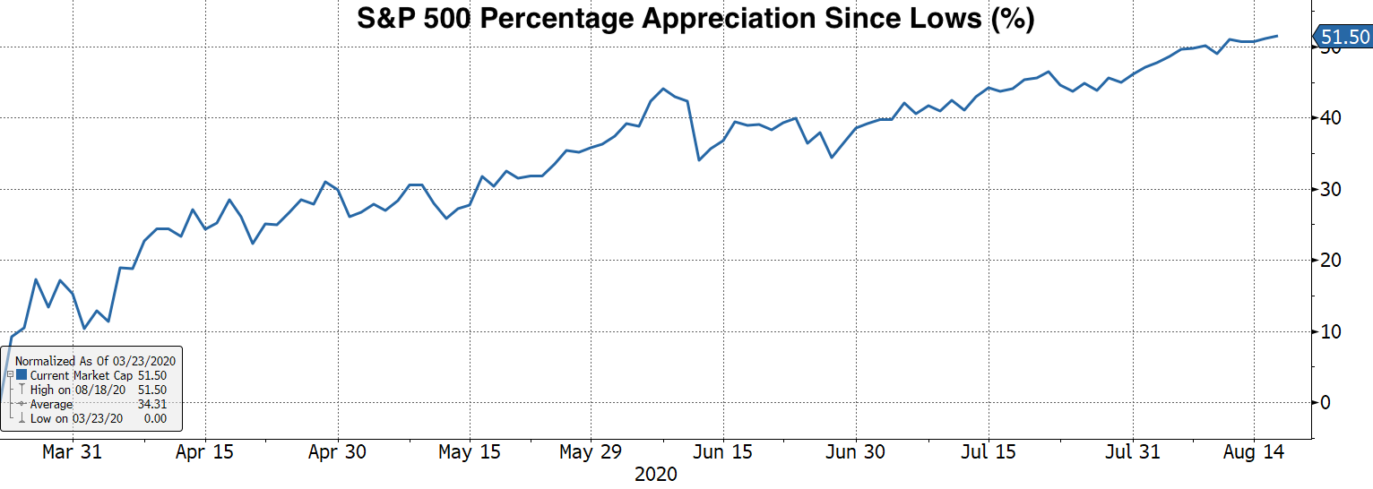 Real Vision Blog - Chart 2 S&P 500 Percentage Appreciation Since Lows