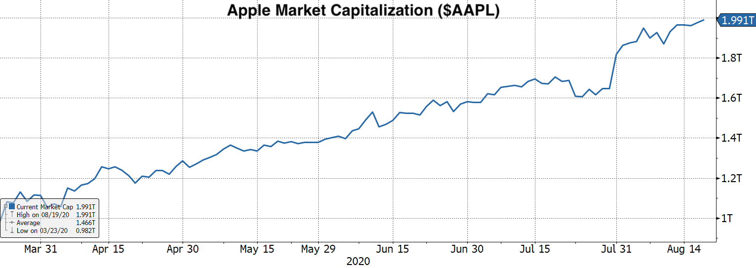Real Vsion Blog - Chart 3 Apple Market Cap