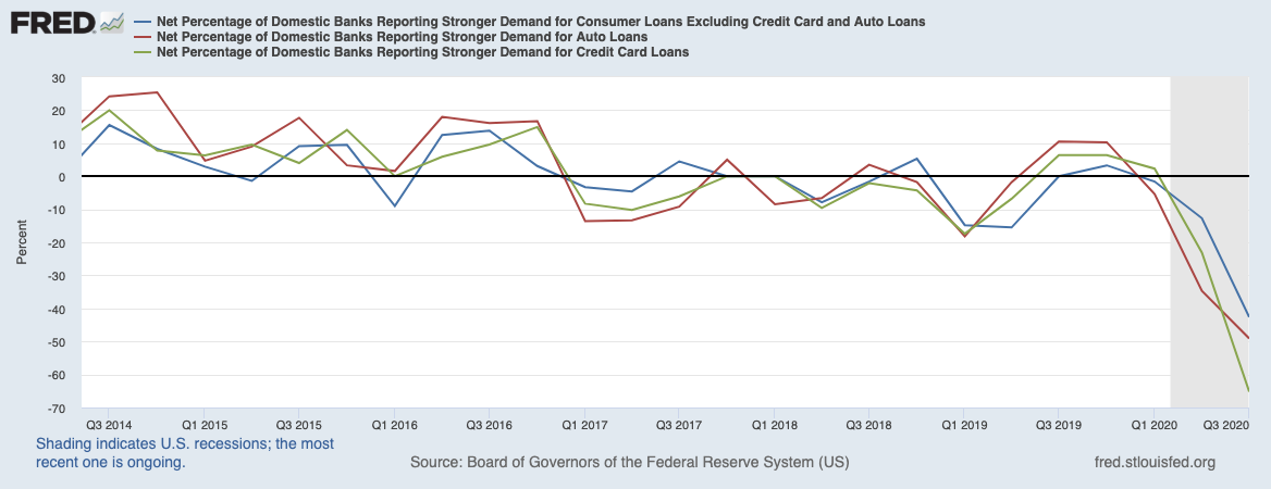 Real Vision Blog - Chart: Net Percentage Domestic Banks Reporting Stronger Demand – Auto, CC, Other