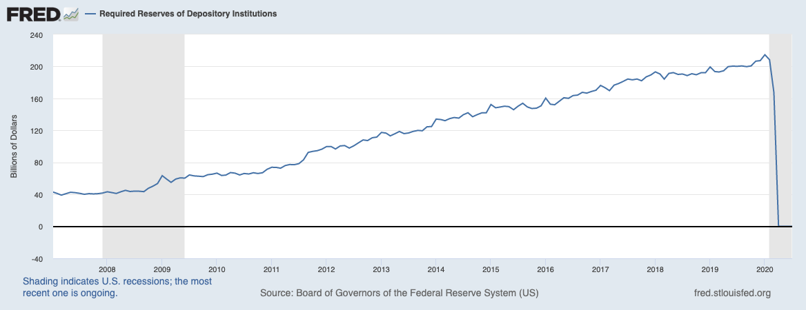 Real Vision Blog - Chart: Required Reserves Of Depository Institutions`