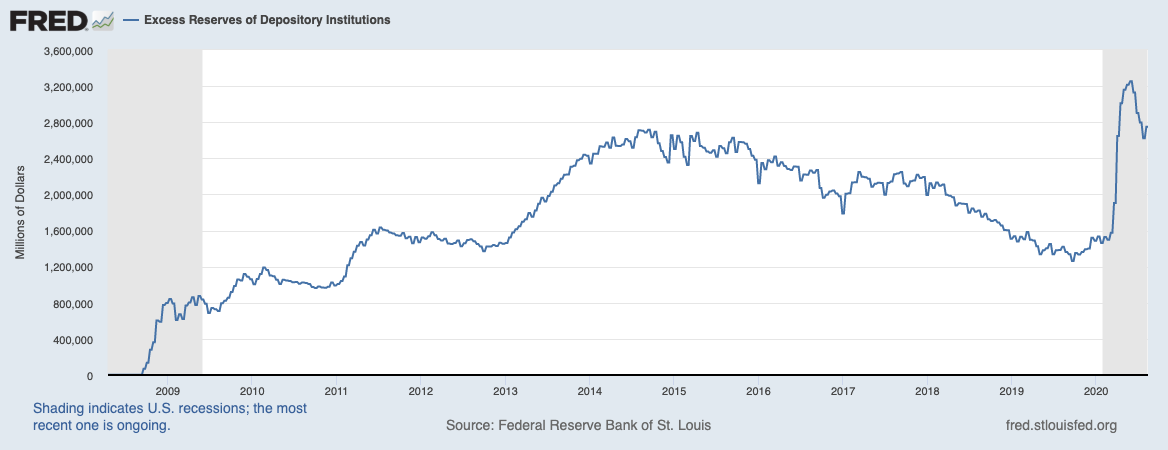 Real Vision Blog - Chart: Excess Reserves Of Depository Institutions