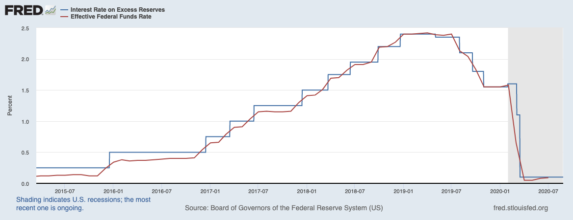 Real Vision Blog - Chart: Effective Federal Funds Rate & IOER