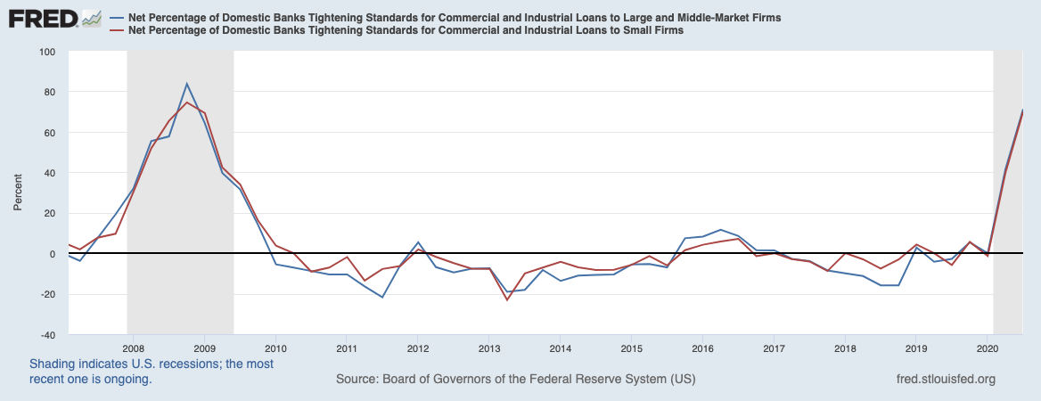 Real Vision Blog - Chart: Net Percentage Domestic Banks Tightening – C&I