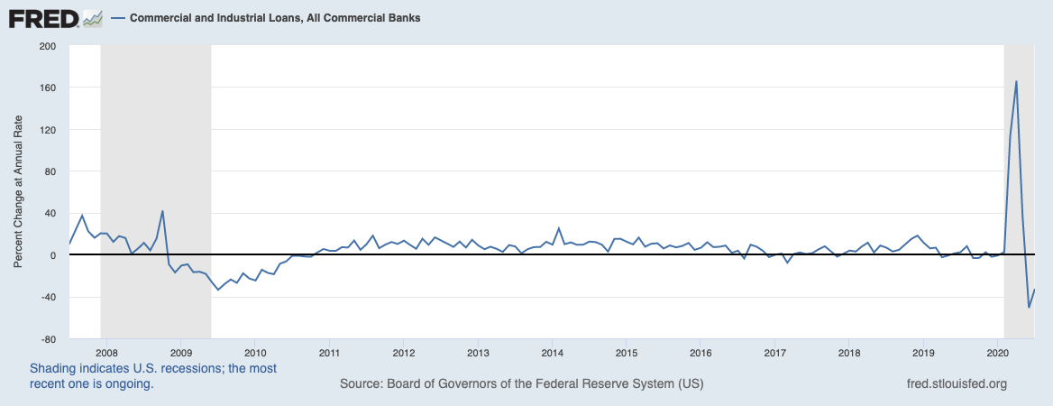 Real Vision Blog - Chart: C&I Loans, All Commercial Banks