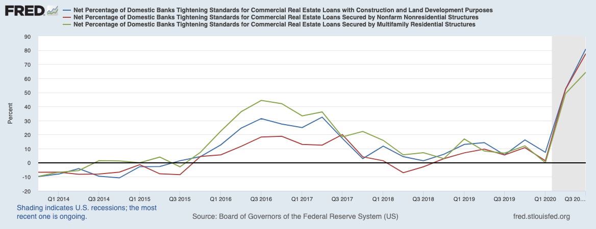 Real Vision Blog - Chart: Net Percentage Domestic Banks Tightening – CRE