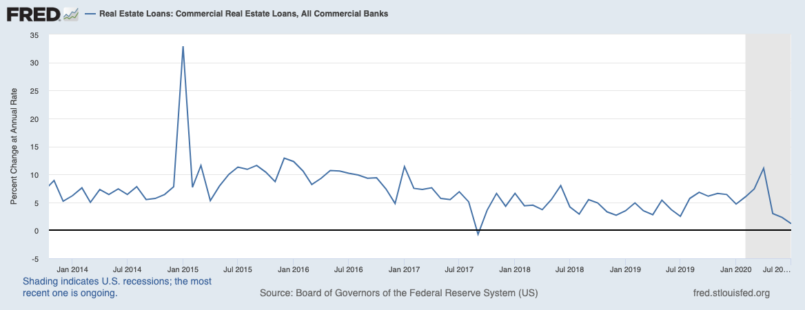 Real Vision Blog - Chart: CRE Loans, All Commercial Banks
