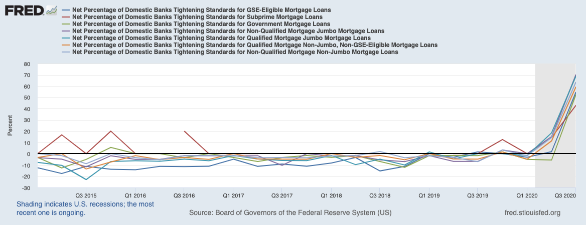 Real Vision Blog - Chart: Net Percentage Domestic Banks Tightening – RRE