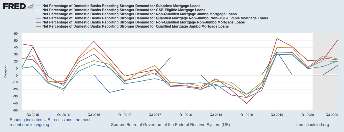 Real Vision Blog - Chart: Net Percentage Domestic Banks Reporting Stronger Demand – RRE