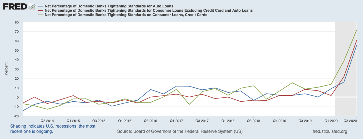 Real Vision Blog - Chart: Net Percentage Domestic Banks Tightening – Auto, CC, Other