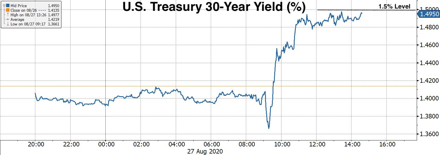 Real Vision Blog - Chart: U.S. Treasury 30-Year Yield (%)