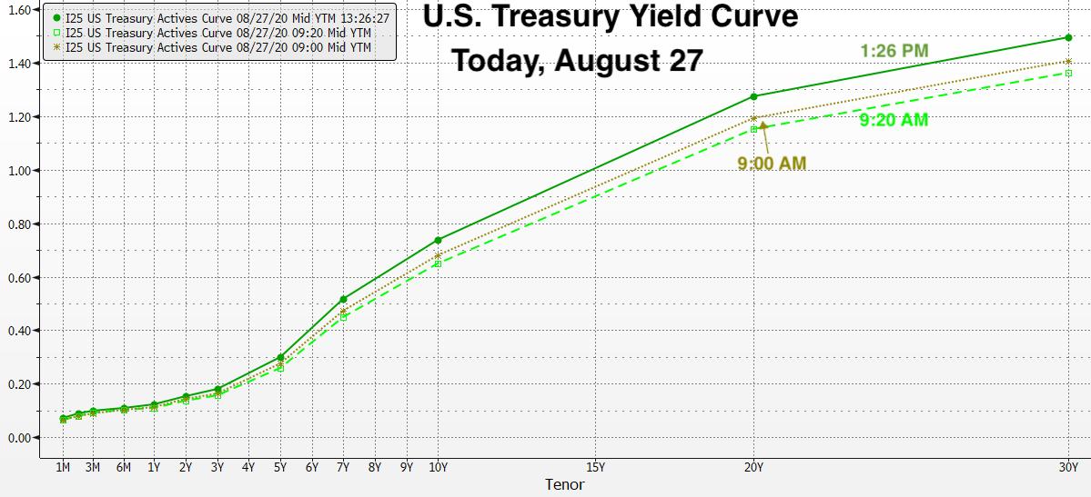 Real Vision Blog - Chart: U.S. Treasury Yield Curve Today