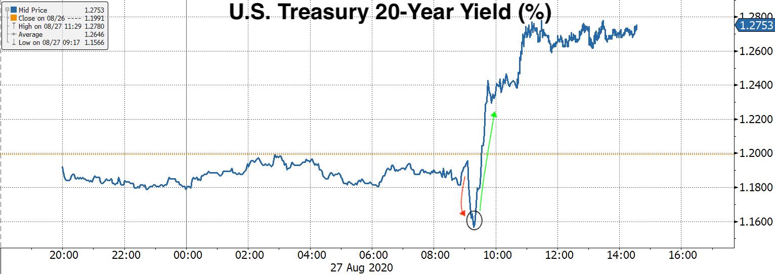Real Vision Blog - Chart: U.S. Treasury 20-Year Yield (%)