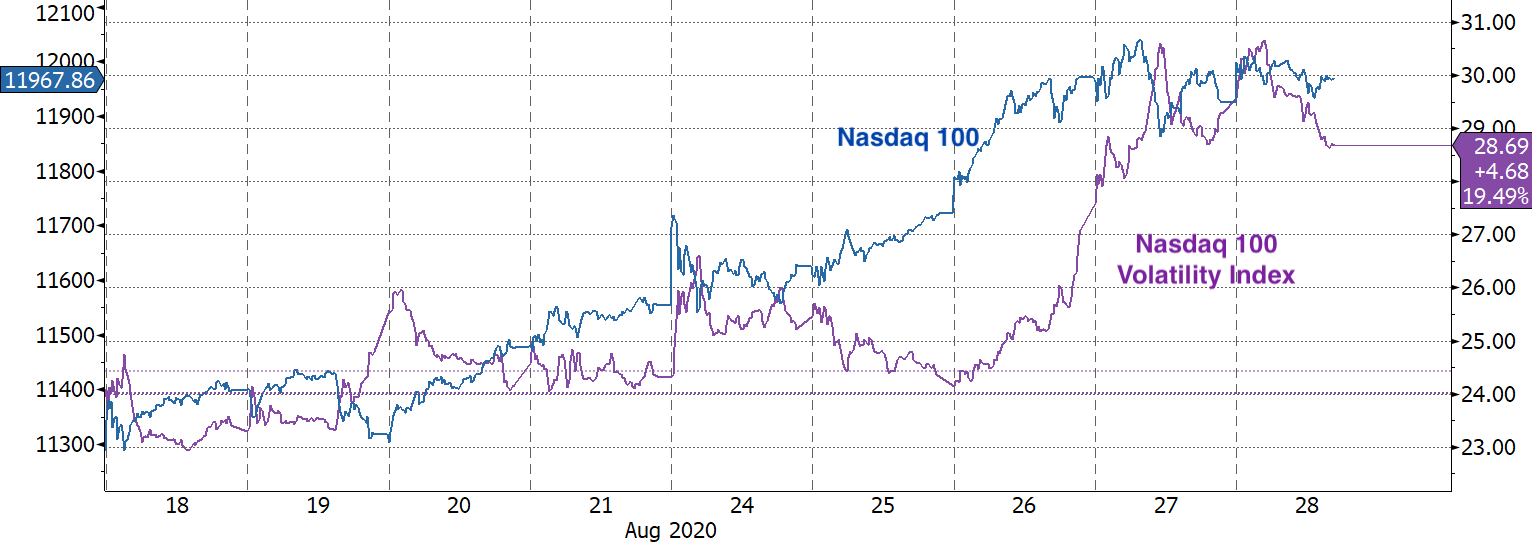 Real Vision Blog - Chart: NDX vs VOLQ