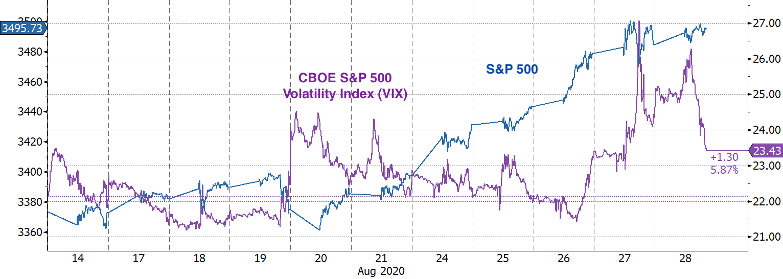 Real Vision Blog - Chart: SPX vs VIX