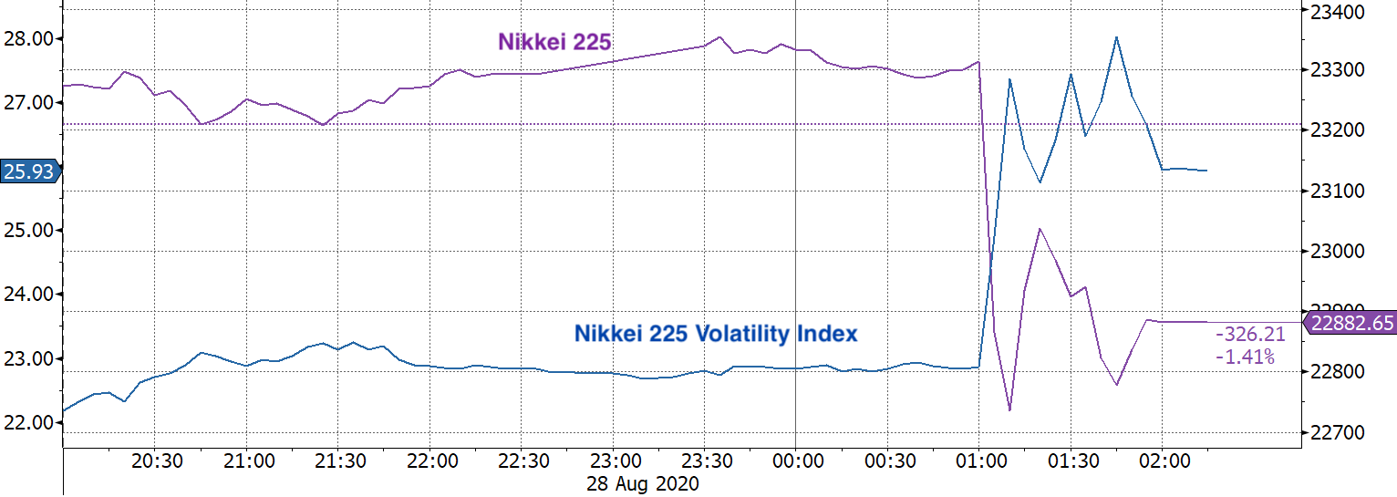 Real Vision Blog - Chart: Nikkei Nikkei Vol Today