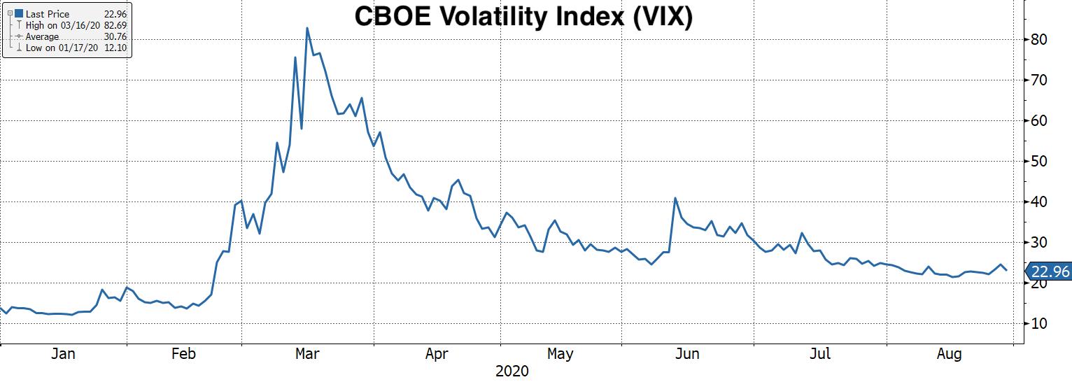 Real Vision Blog - Chart: VIX YTD