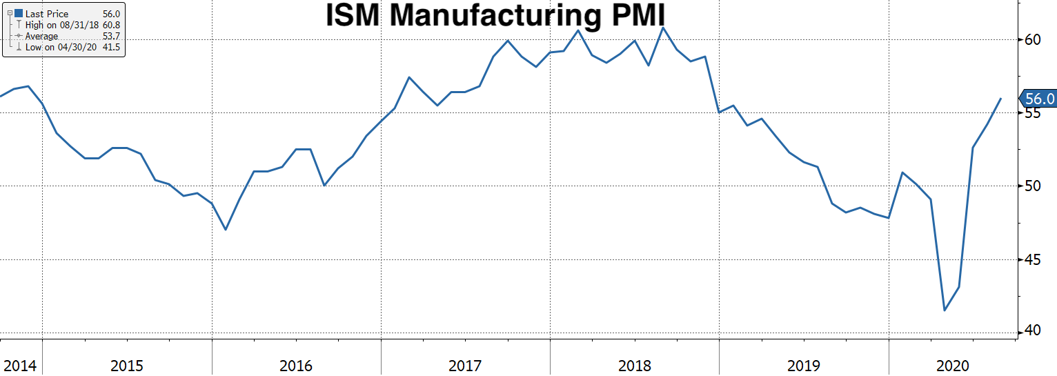 Real Vision Blog - Chart: ISM PMI