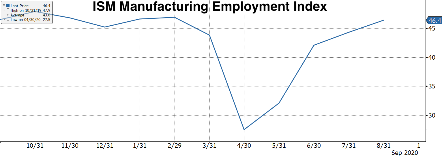 Real Vision Blog - Chart: ISM PMI Employment Index
