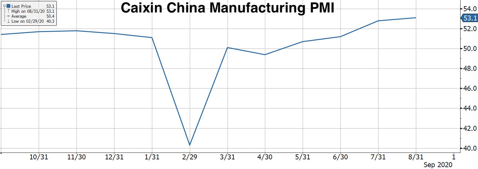 Real Vision Blog - Chart:China Caixin Manufacturing PMI