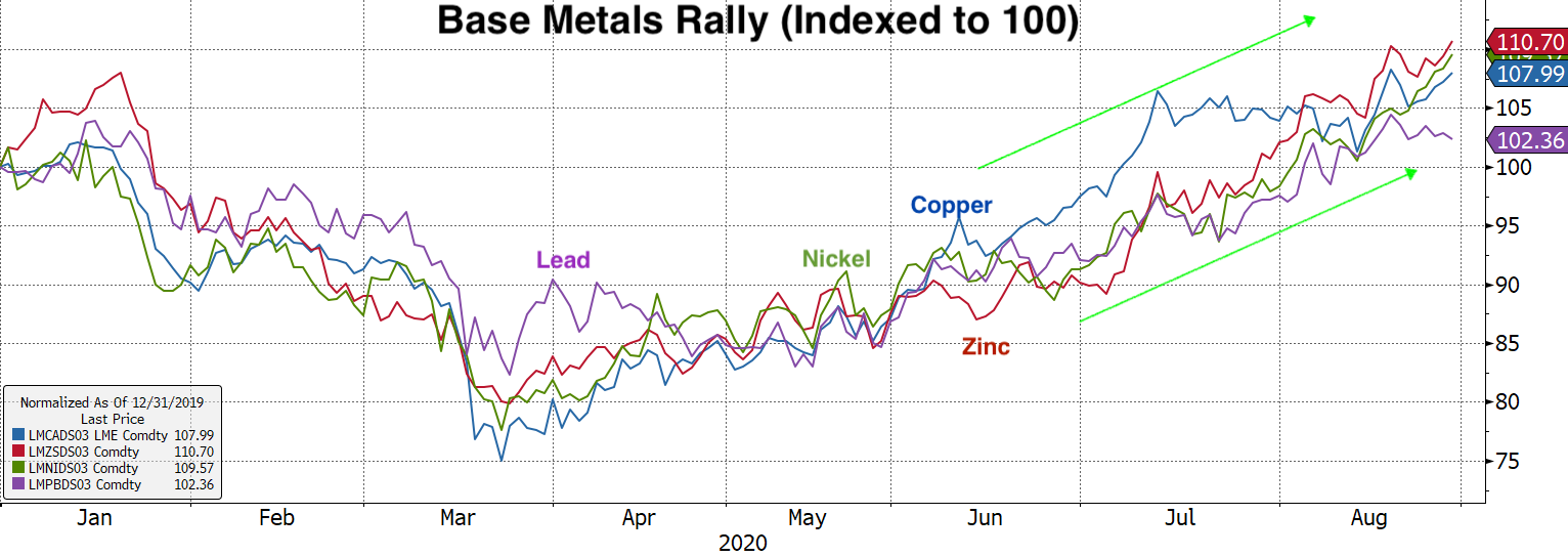 Real Vision Blog - Chart: LME 3 month copper forward