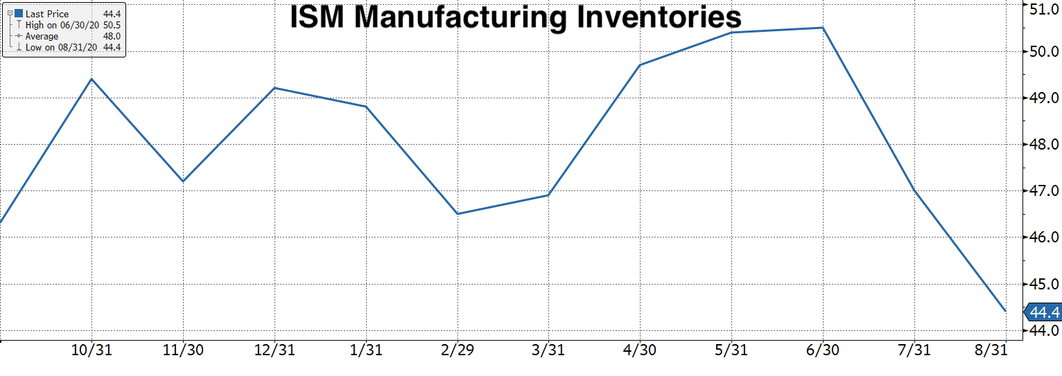 Real Vision Blog - Chart: ISM PMI Inventories Index