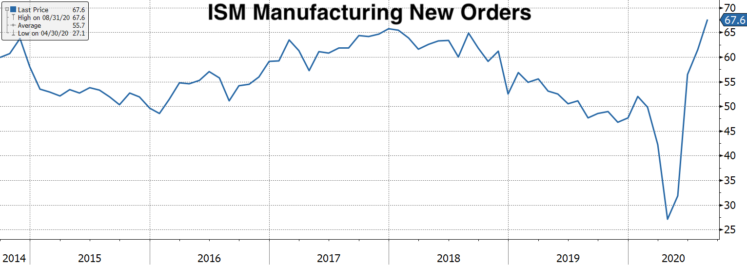 Real Vision Blog - Chart: ISM PMI New Orders Index