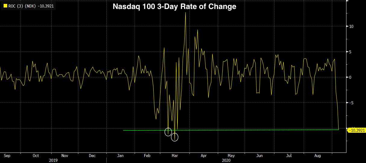 Real Vision Blog - Chart: Nasdaq 3 day sell-off biggest since March