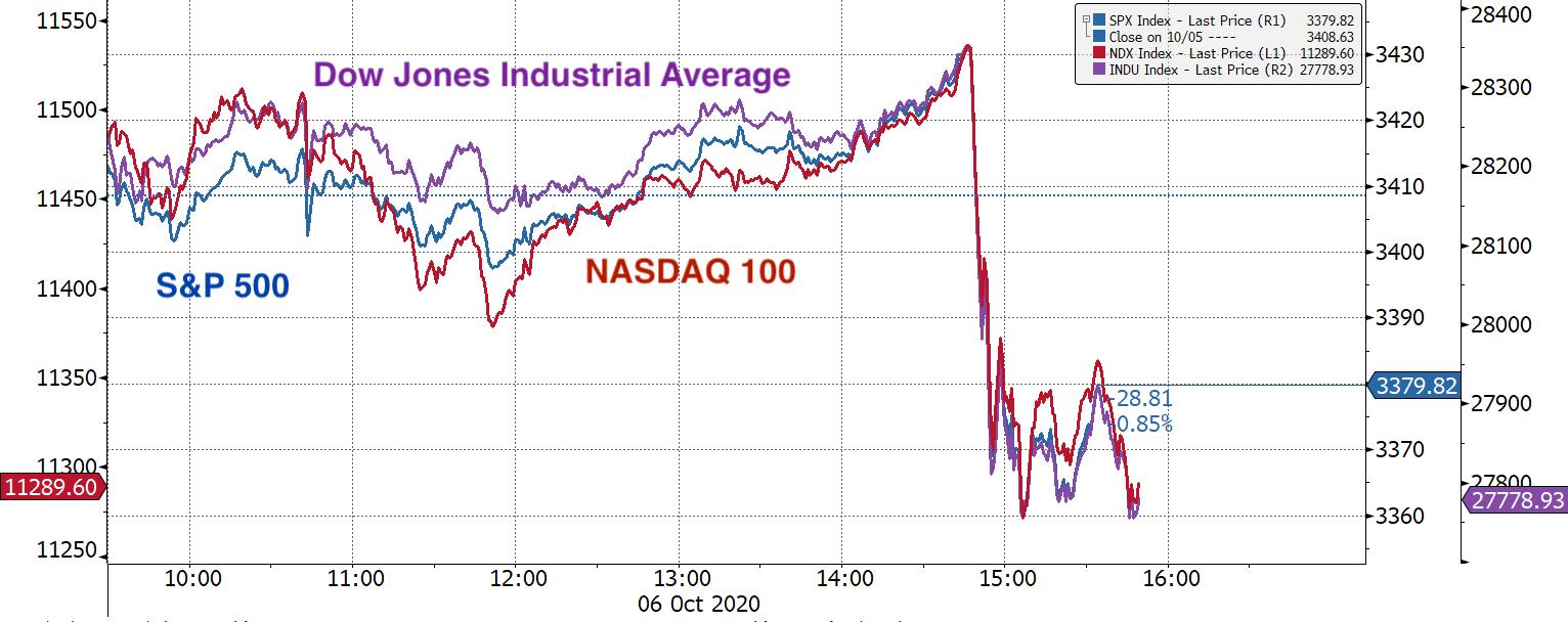 Real Vision Blog - Chart 1 – Major US Indices, Oct 6 Trading