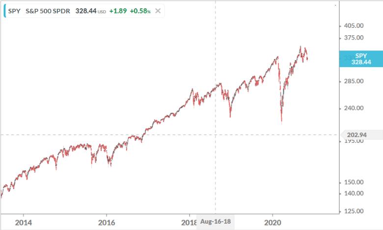 S&P Macro View