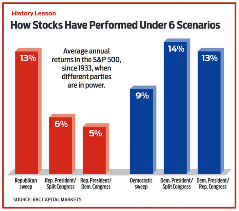 How stocks have performed under 6 US government scenarios